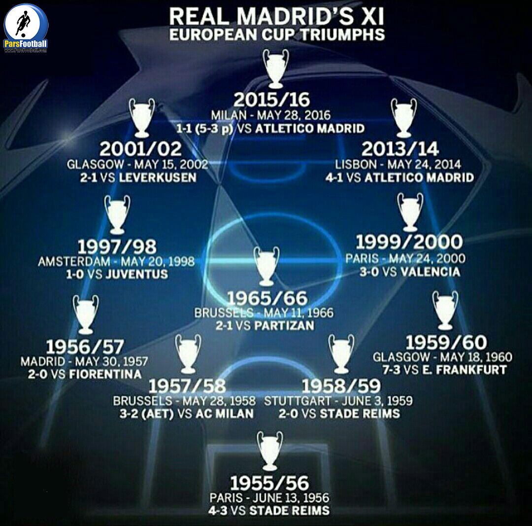 11 قهرمانی رئال در لیگ قهرمانان اروپا