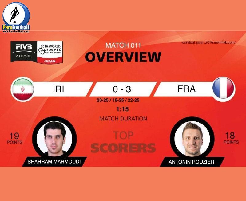 شهرام محمودی پرامتیازترین بازیکن رقابت با فرانسه