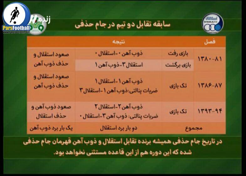 ررسی بازی های استقلال و ذوب آهن در جام حذفی