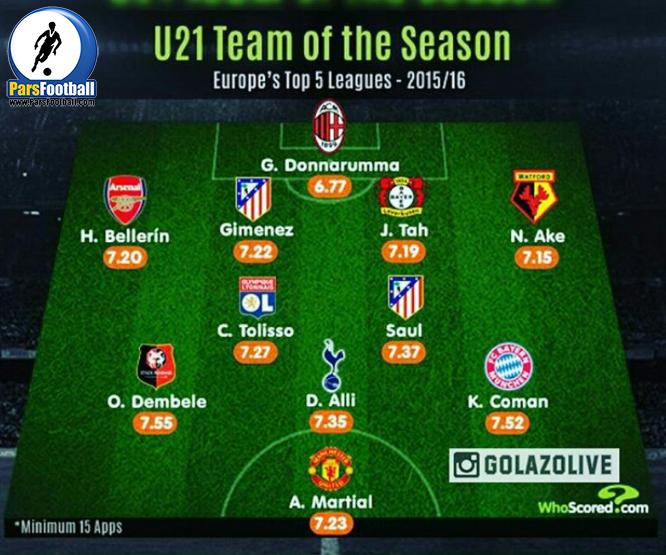 تیم منتخب زیر 21 سال اروپا