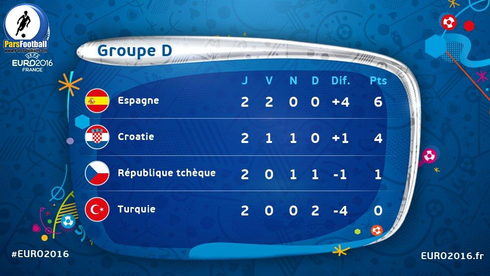 group D euro