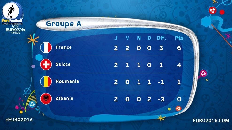 group a euro2016