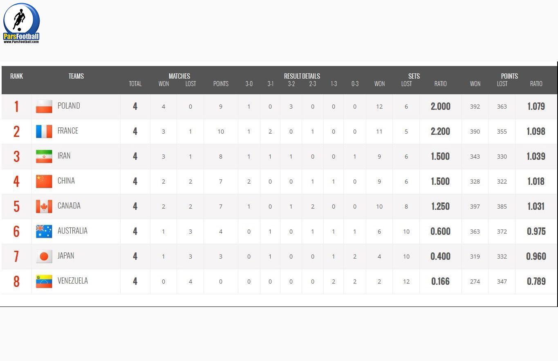 ردهبندی تیمها در پایان روز چهارم