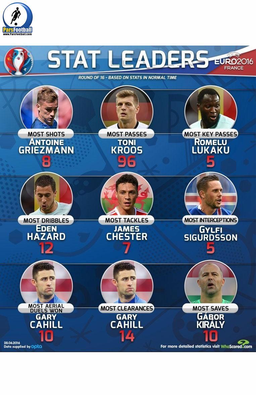 مرحله یکهشتم نهایی مسابقات یورو 2016