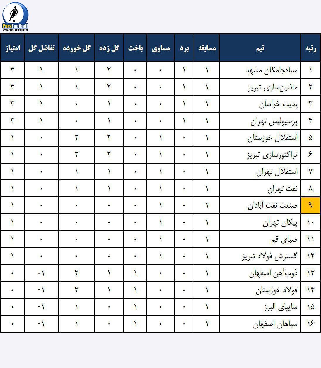 جدول هفته اول لیگ برتر