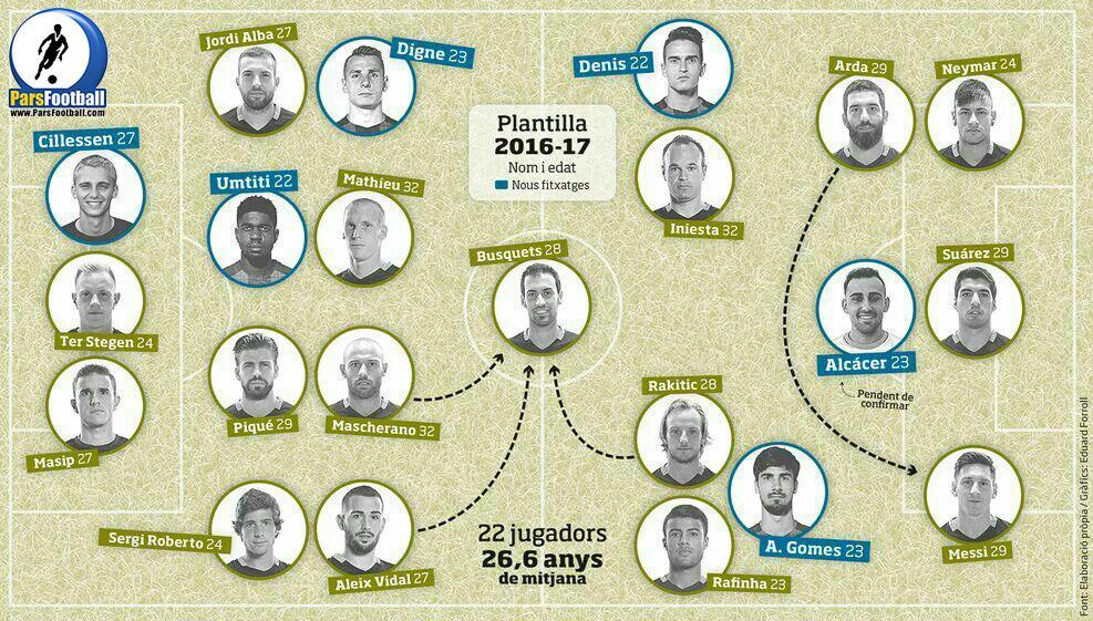 ترکیب بارسلونا