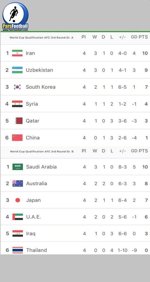 جام جهانی روسیه در منطقه آسیا