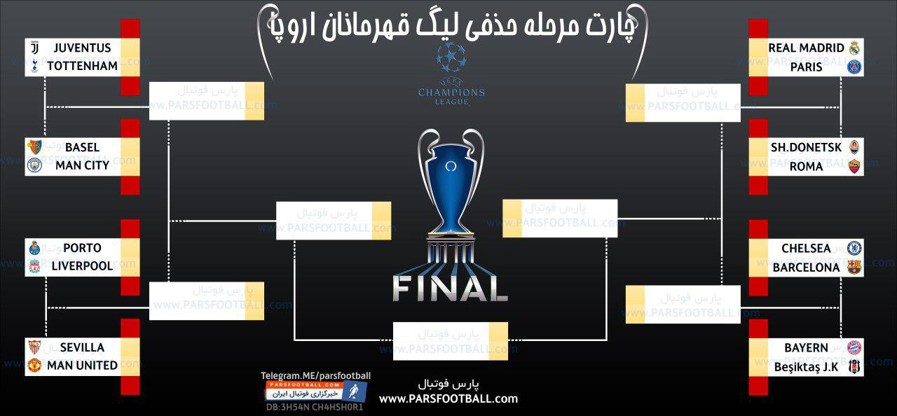 قرعه کشی مرحله یک هشتم نهایی لیگ قهرمانان اروپا