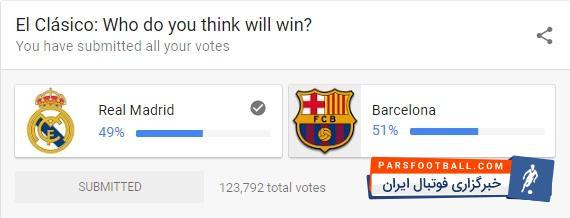 عکس ؛ نتیجه نظرسنجی جهانی گوگل در مورد برنده دیدار ال کلاسیکو