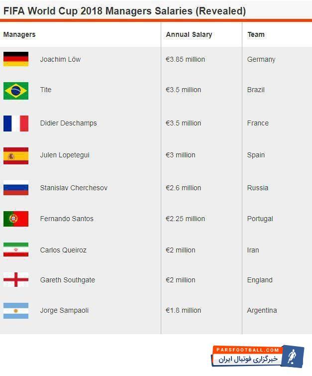 """عکس ؛ """" کی روش """" در فهرست گران ترین مربیان جام جهانی"""