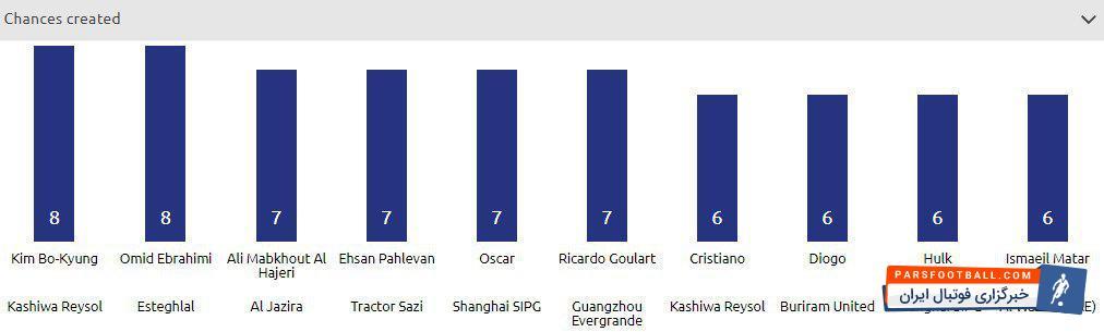 عکس؛هافبک های سرخپوشان در میان برترین های این هفته لیگ قهرمانان آسیا