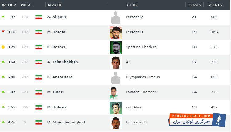 علی علیپور مهاجم پرسپولیس با گلزنی های مداوم در بازی های اخیرش توانسته در رنکینگ بهترین مهاجمان جهان در رتبه 97 قرار بگیرد.