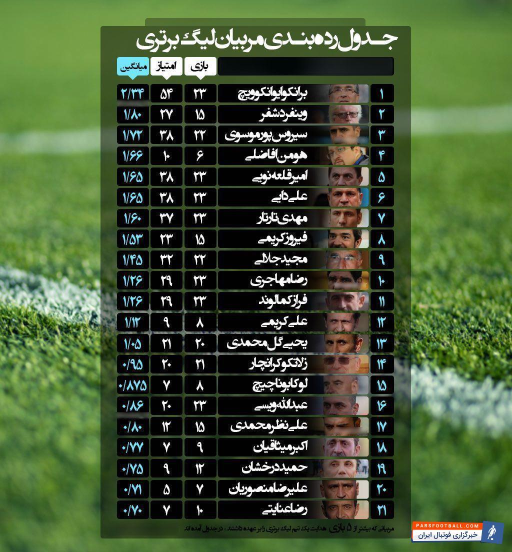 برانکو در صدر جدول رده بندی مربیان لیگ برتر از لحاظ میانگین امتیازات کسب شده