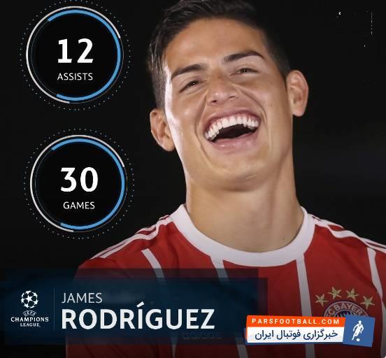 عکس ؛ عملکرد درخشان ستاره کلمبیایی بایرن در لیگ قهرمانان اروپا