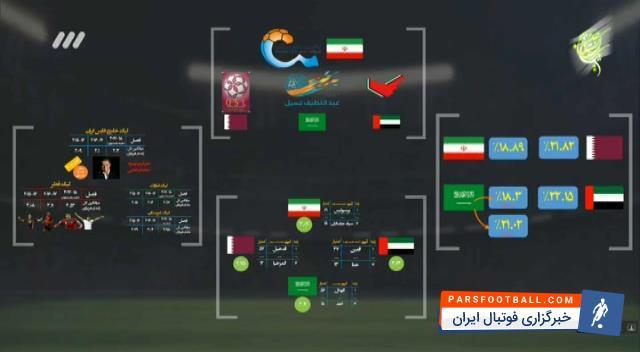 کلیپی از آنالیز حرفه ای لیگ برتر فوتبال ایران در گروه آنالیز فوتبال برتر ؛ پارس فوتبال