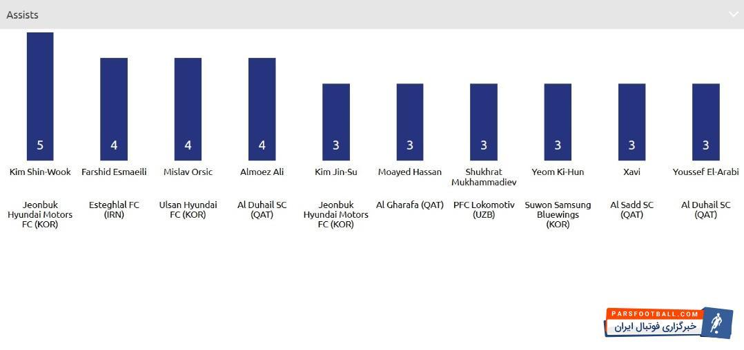 فرشید اسماعیلی قبل از مرحله یک هشتم نهایی لیگ قهرمانان آسیا با 4 پاس گل در صدر جدول این رقابت ها قرار داشت اما فرشید اسماعیلی در دو بازی رفت و برگشت برابر ذوب آهن موفق به ارسال پاس گل نشد تا حالا جای خود را در صدر جدول به کیم شین ووک از تیم جونبوک موتورز بدهد.