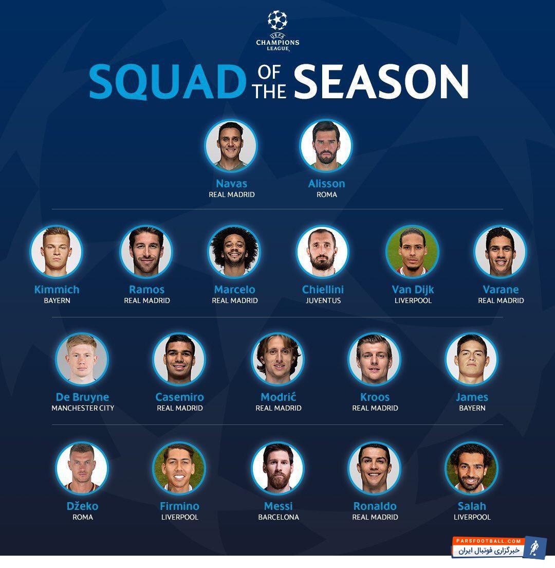 اتحادیه فوتبال اروپا، یوفا، فهرست 18 نفره تیم منتخب فصل چمیونزلیگ را اعلام کرد که در آن نام 8 بازیکن از تیم قهرمان دیده می شود رقابت های فصل 18-2017 لیگ قهرمانان اروپا (چمیونزلیگ ) با پیروزی 3-1 رئال مادرید مقابل لیورپول در دیدار فینال به پایان رسید.