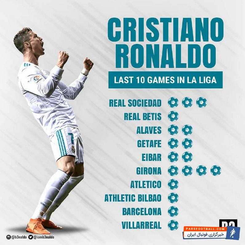 همچنین رونالدو به تنها بازیکنی مبدل شد که در 8 فصل اخیر توانسته حداقل 50 گل در مجموع بازیهای ملی و باشگاهی به ثمر برساند.