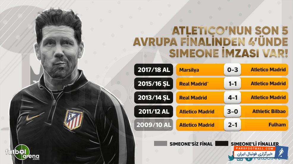 سیمئونه با کسب قهرمانی در لیگ اروپا ششمین جامش را با این تیم تصاحب کرد