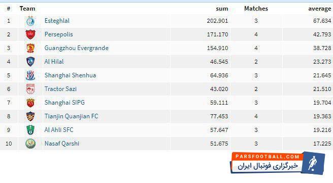تماشاگران استقلال در آسیا گل کاشتند  تیم استقلال ایران در جدیدترین رتبه بندی تیم های پرتماشاگر لیگ قهرمانان آسیا در صدر این فهرست قرار گرفته است. پرسپولیس نیز در رتبه دوم قرار دارد.