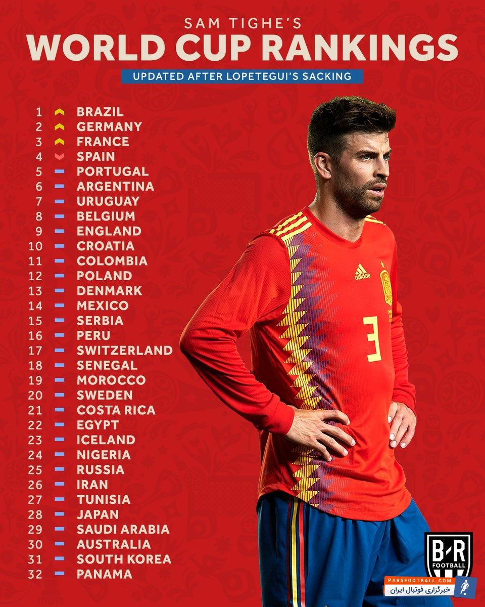 اسپانیا ؛ سقوط تیم ملی اسپانیا در رنکینگ بعد از اخراج لوپتگی از این تیم