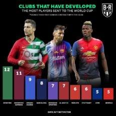 باشگاه هایی که بیشترین نماینده را در جام جهانی 2018 دارند