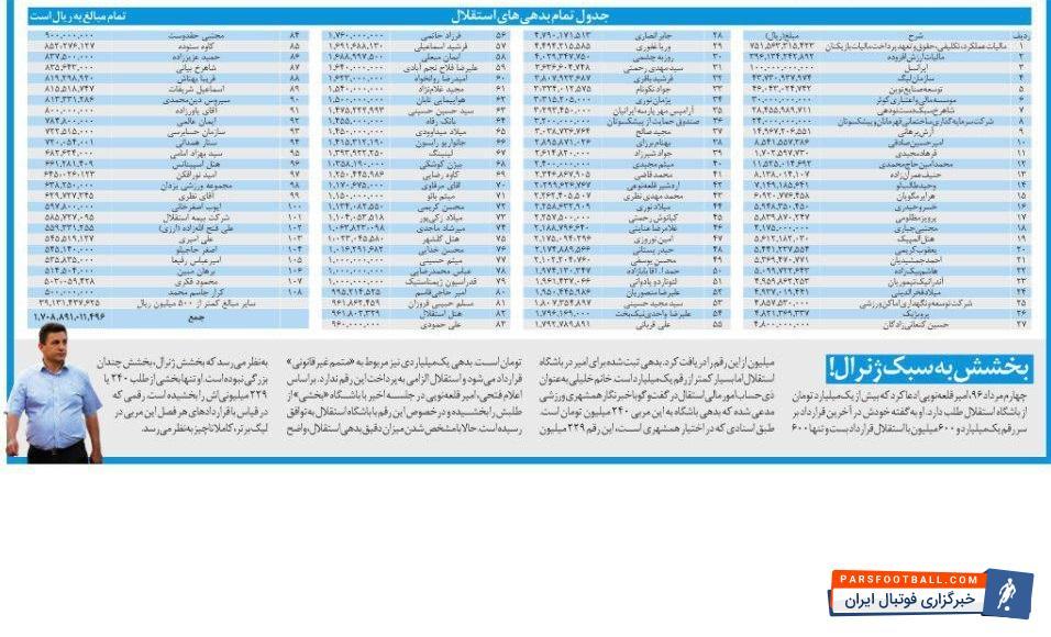 فهرست بدهی های استقلال نشان می دهد مدیران استقلال تهران به جز تیر برق و ابرهای آسمان، به همه بدهکارند؛ حتی اسپانسرهایشان!