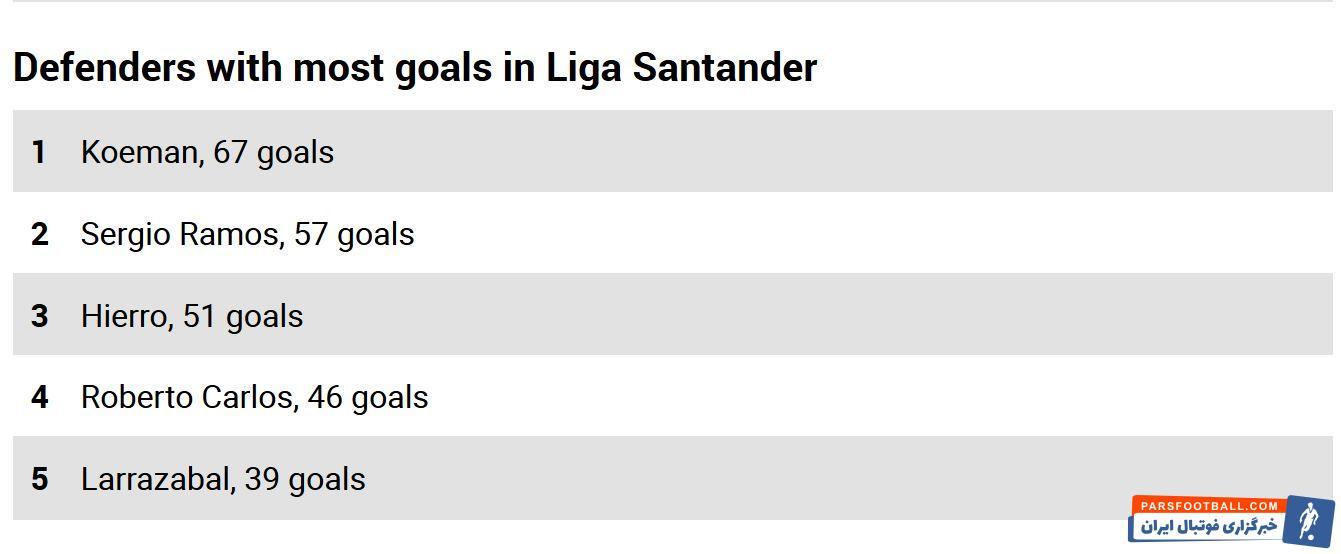 راموس تنها 10 گل با تبدیل شدن به گلزن ترین مدافع تاریخ لالیگا فاصله دارد