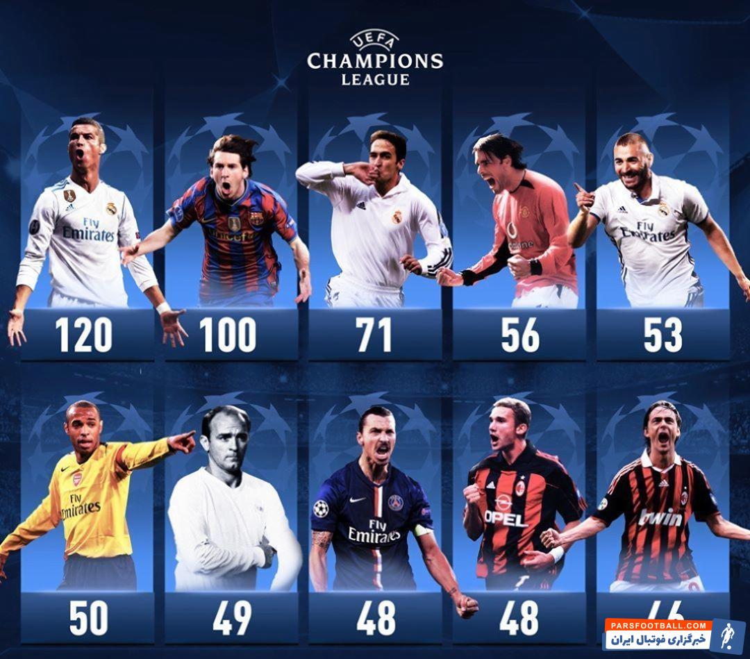 لیگ قهرمانان اروپا ؛ رونالدو در صدر گلزنان رقابت های لیگ قهرمانان اروپا