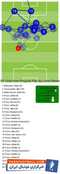 بارسلونا به لطف درخشش خیره کننده لیونل مسی توانست در ورزشگاه ومبلی 4-2 بر تاتنهام غلبه کند  مسی دو گل و یک پاس گل داد.