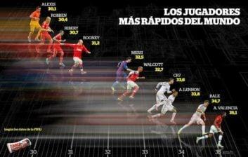 سریعترین بازیکنان در فوتبال اروپا