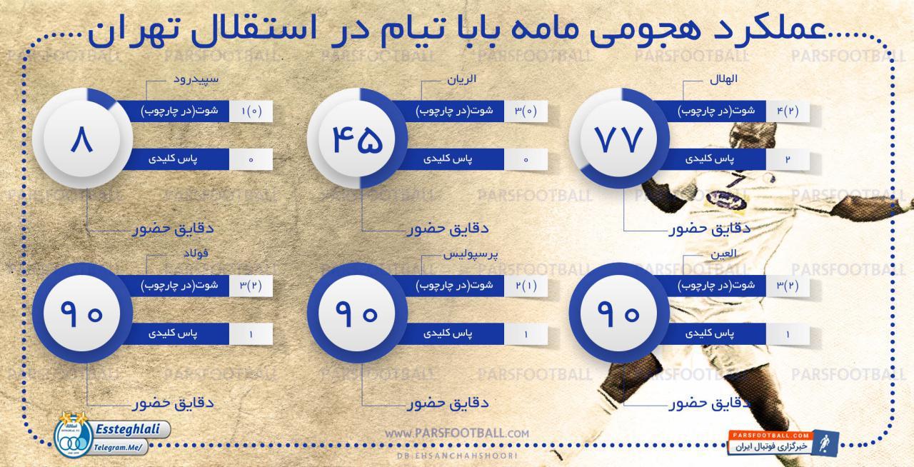 عملکرد مامه بابا تیام بازیکن استقلال