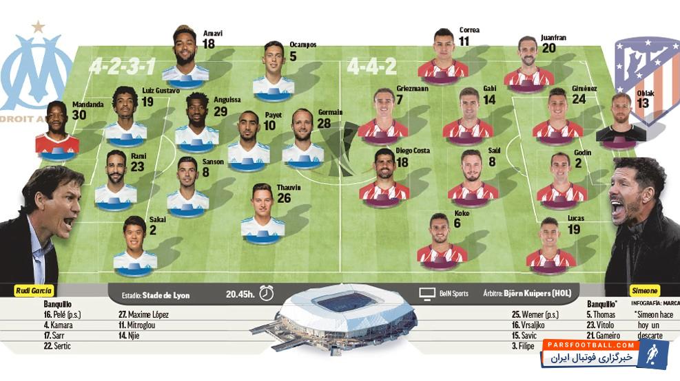لیگ اروپا ؛ نگاهی به ترکیب دو تیم فوتبال اتلتیکومادرید اسپانیا در مقابل مارسی فرانسه