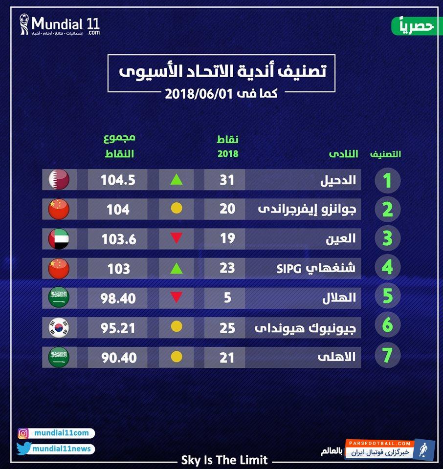 الدحیل حریف پرسپولیس در صدر جدول تیمهای آسیایی قرار دارد تیم فوتبال پرسپولیس باید در چارچوب مرحله یک چهارم نهایی رقابت های لیگ قهرمانان آسیا به مصاف الدحیل قطر برود.