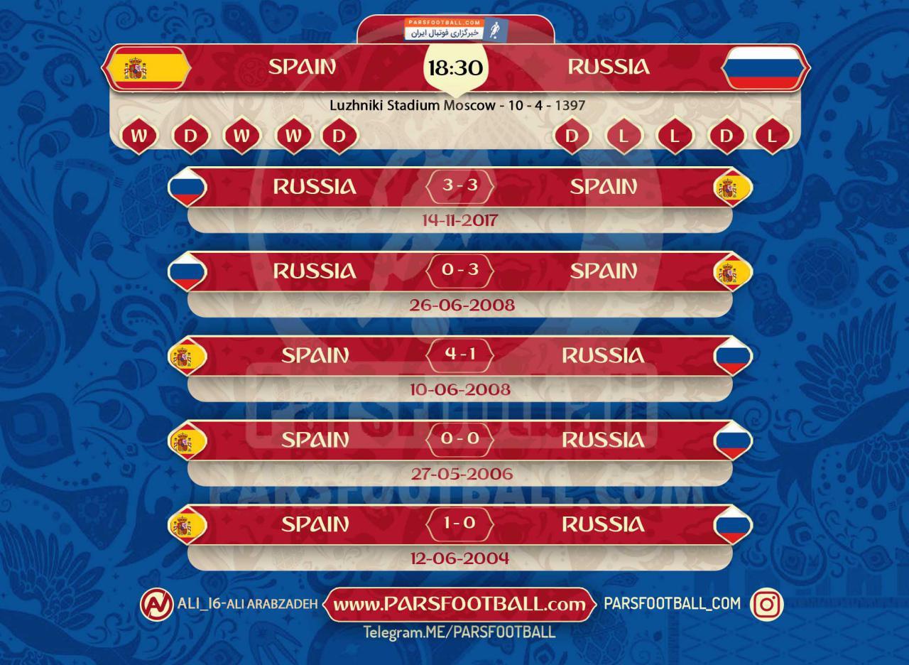 پیش بازی اسپانیا و روسیه
