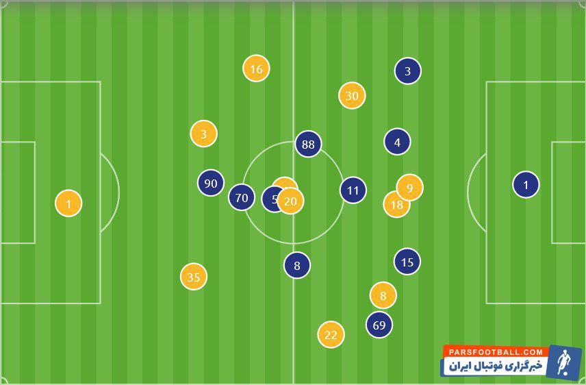تیم کاشیما آنتلرز بازی مقابل پرسپولیس را با 2 مهاجم آغاز کرد اما در ادامه هافبک های کاشیما بسیار نزدیک به خط حمله بودند و در قامت مهاجم ظاهر شدند.