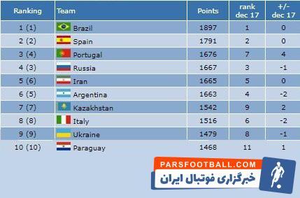 جدیدترین رنکینگ تیم های ملی فوتسال جهان