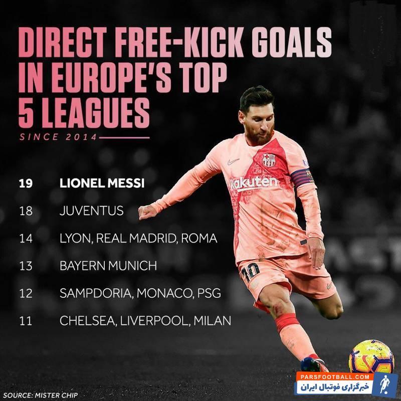مسی یک رکورد جالب خلق کرد از سال 2014 تا کنون، لیونل مسی به تنهایی بیش از هر تیمی در 5 لیگ معتبر اروپایی از روی ضربات ایستگاهی موفق به گلزنی شده است.