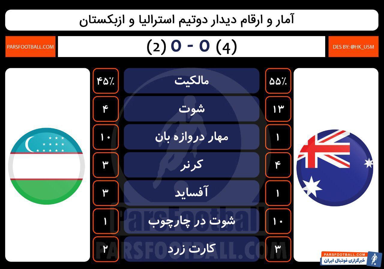 آمار استرالیا و ازبکستان