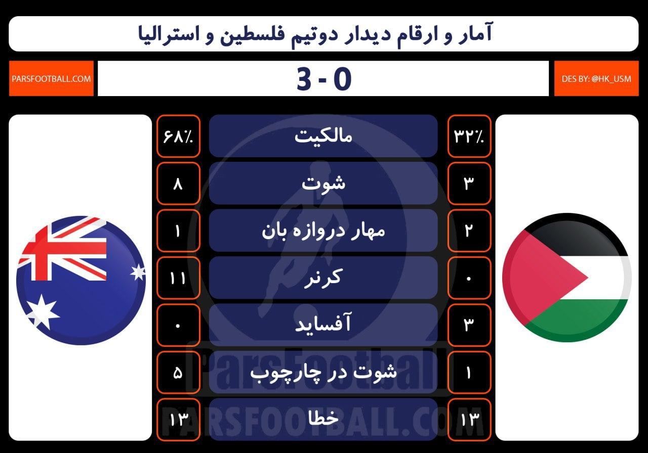 تیم ملی فلسطین و استرالیا