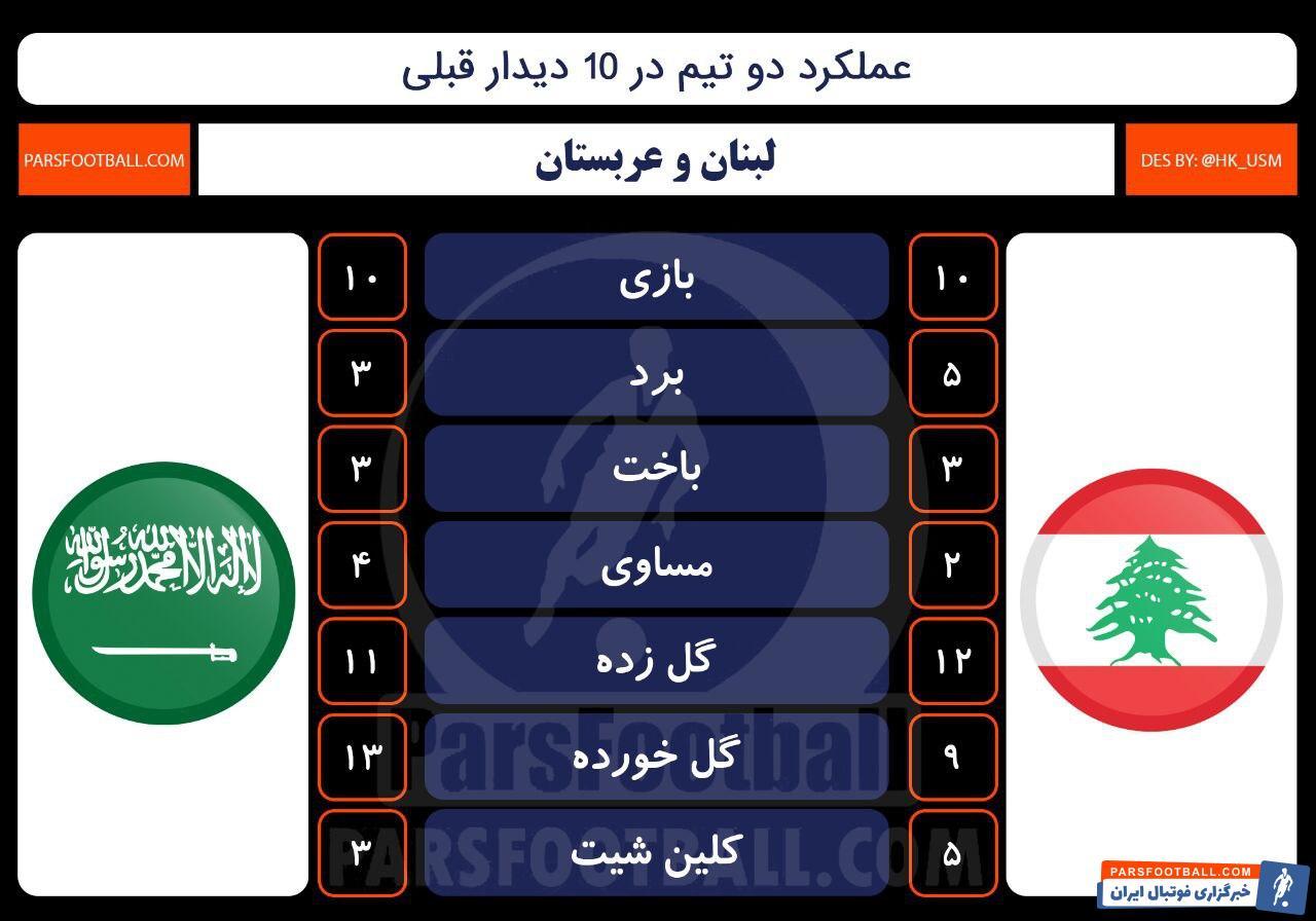 لبنان و عربستان