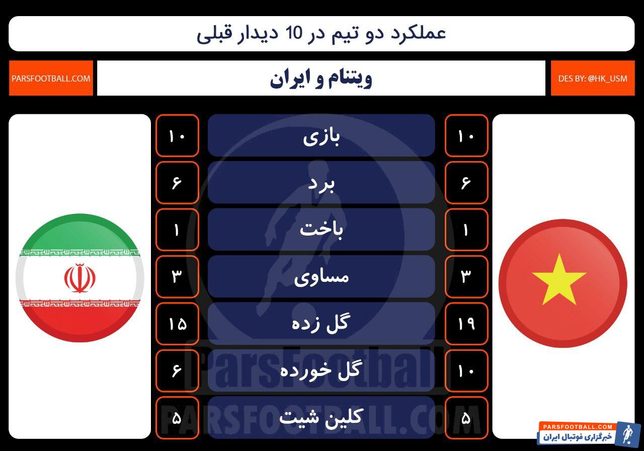 ویتنام و ایران