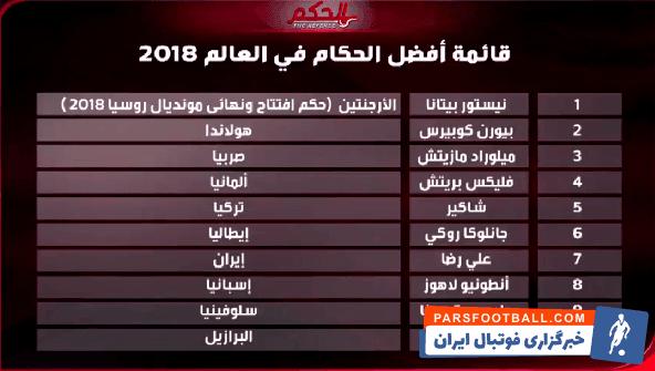 شبکه الکاس قطر اسامی ۱۰ داور برتر سال ۲۰۱۸ را اعلام کرد که علیرضا فغانی در بین آنها بود فغانی  به عنوان تنها داور آسیایی در این لیست در رده هفتم قرار گرفت.