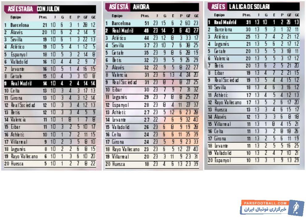 سانتیاگو سولاری جانشین لوپتگی شد رئال مادرید پس از حضور سانتیاگو سولاری روی نیمکتش، بیش از هر تیم دیگری در لالیگا موفق به کسب امتیاز شده است.