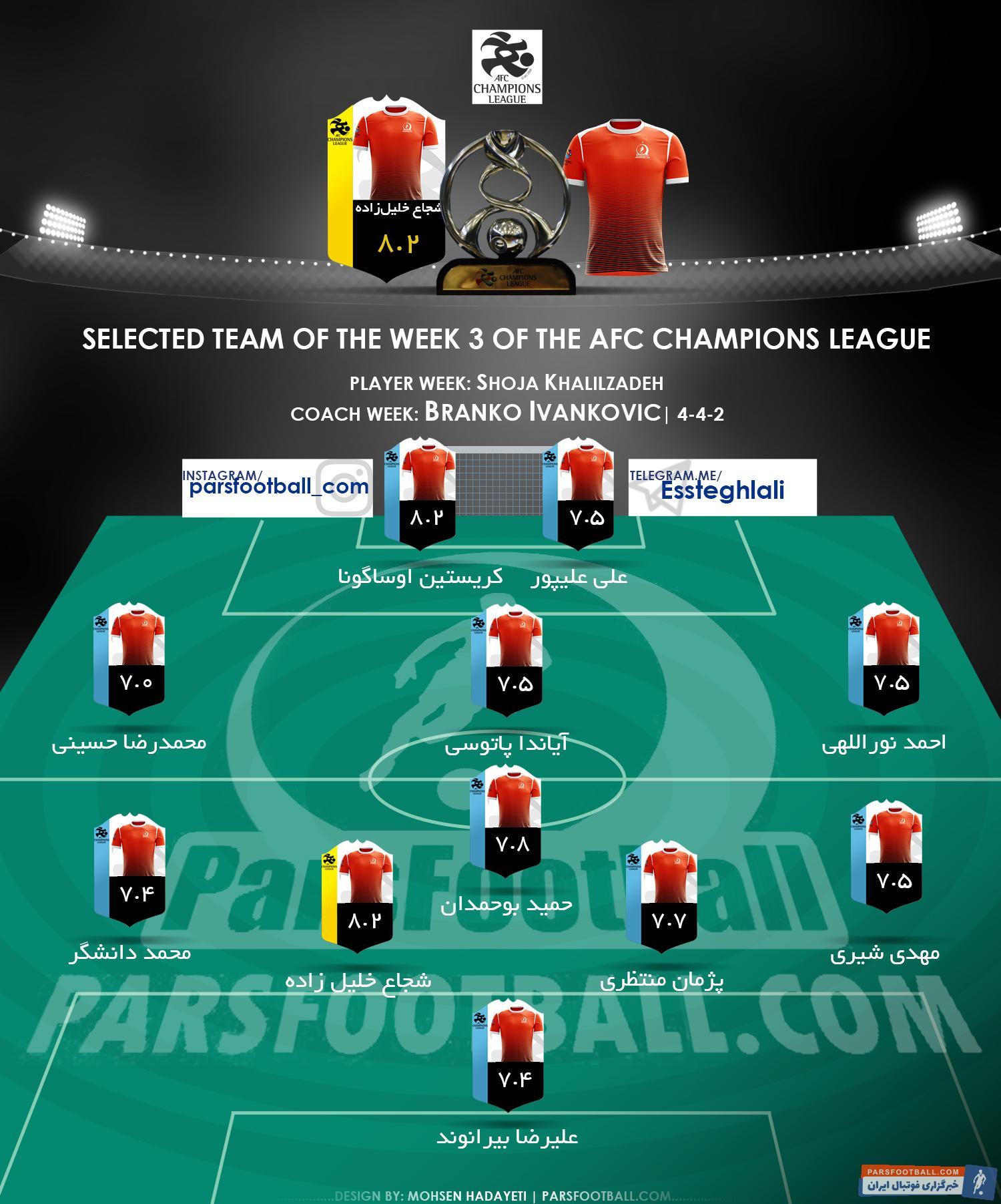 تیم منتخب هفته سوم لیگ قهرمانان آسیا