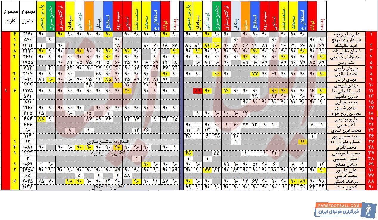 شجاع خلیل زاده ۸ بار از داوران کارت زرد دریافت کرده و ۲ بار محروم شده است بعد از شجاع خلیل زاده کمال کامیابینیا با ۶ کارت زرد قرار دارد.