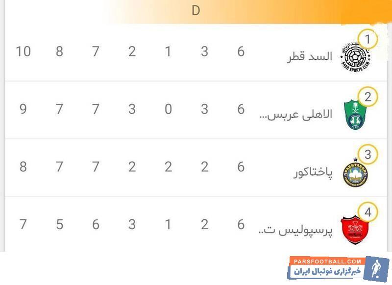 برانکو پس از قرارداد با الاهلی عربستان تیم صعودکننده این گروه در مرحله یک هشتم نهایی حضور خواهد داشت برانکو باید با الهلال مصاف دهند.