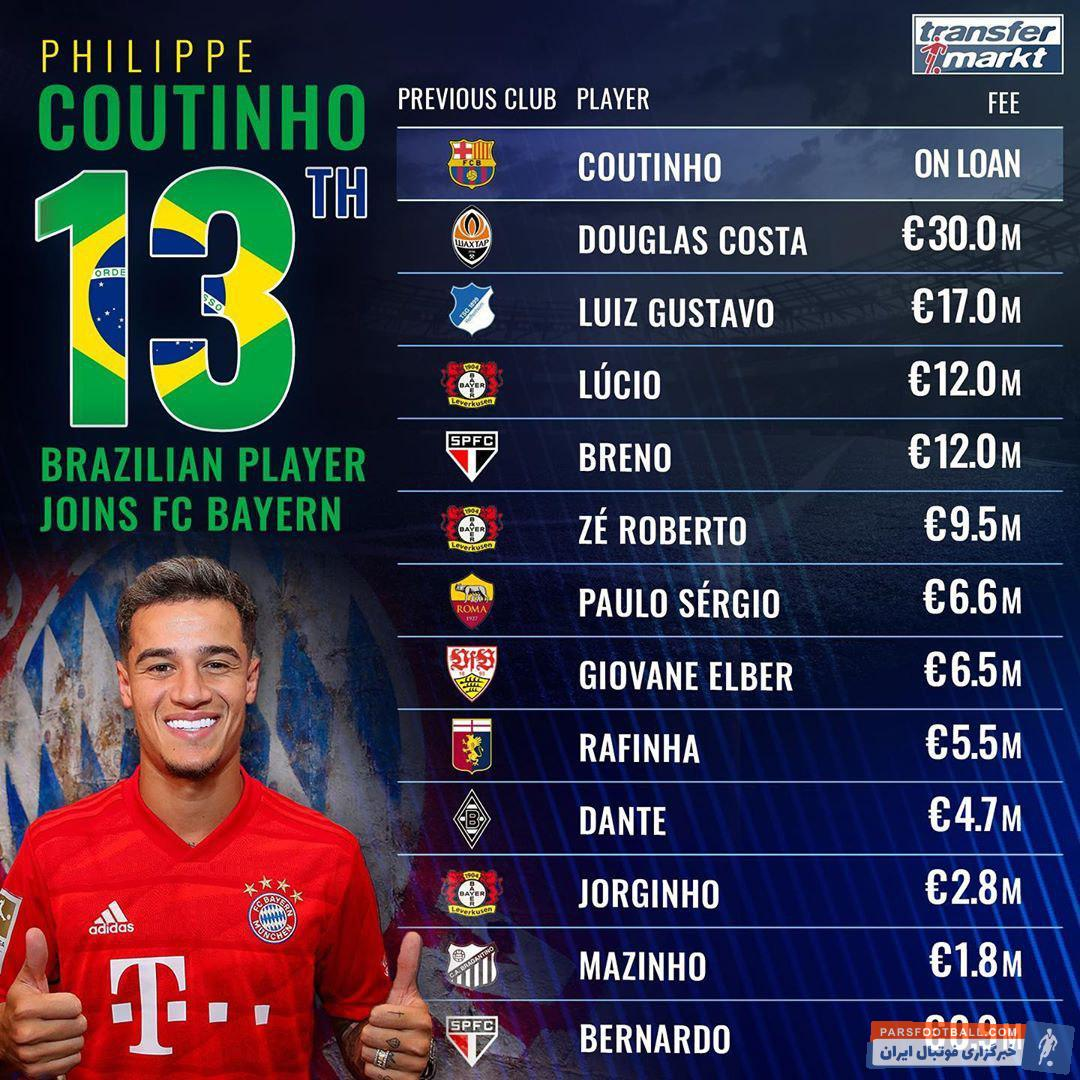 فیلیپه کوتینیو با انتقالی قرضی از بارسلونا به بایرن مونیخ پیوست فیلیپه کوتینیو تا به سیزدهمین بازیکن برزیلی تاریخ بایرن مونیخ بدل شود.