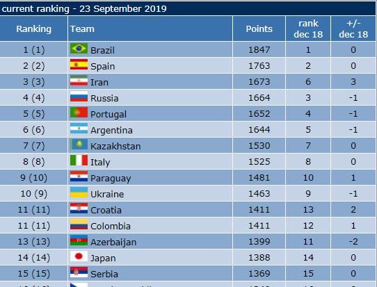 جدیدترین رده بندی تیم های ملی فوتسال جهان اعلام شد و تیم ملی فوتسال کشورمان مثل ماه گذشته در رده سوم جهان و اول آسیا ایستاد.