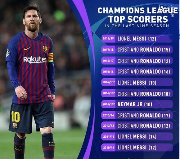 وقتی حرف از بهترین ها در جهان اروپا می شود نام مسی و رونالدو می درخشد . رونالدو در ۱۰ فصل اخیر لیگ قهرمانان ۶ بار عنوان آقای گلی را کسب کرده است.